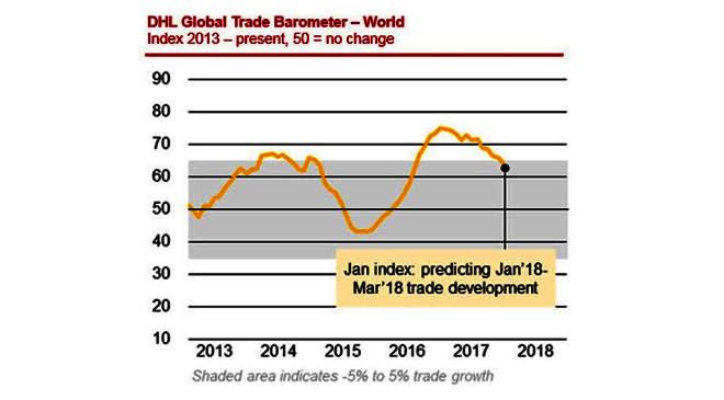 globális kereskedelem
